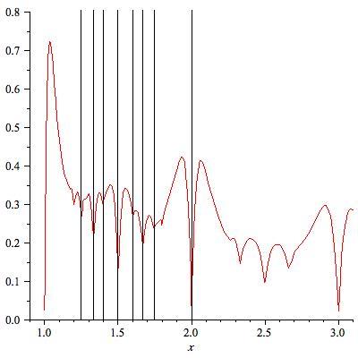 Dissonance curves