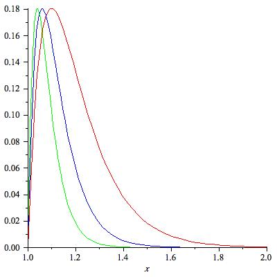 Dissonance curves