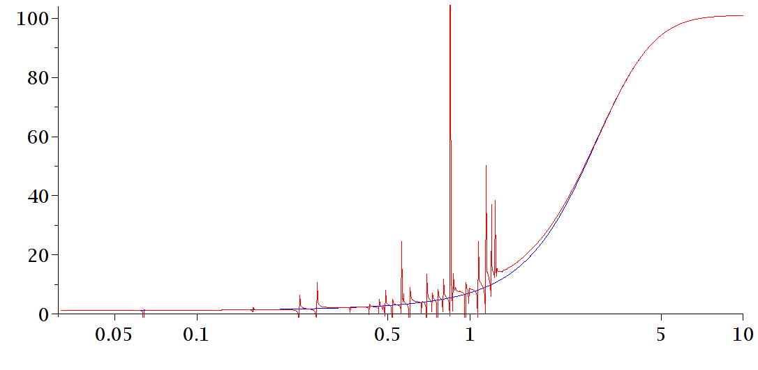 Magnitude function of a random graph